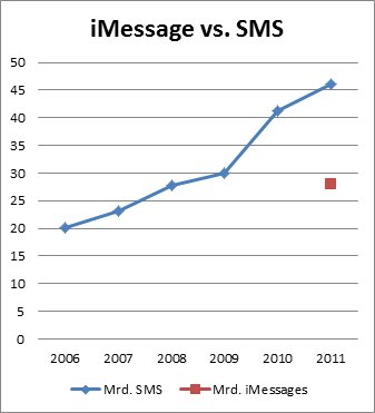 iMessage vs. SMS 2011
