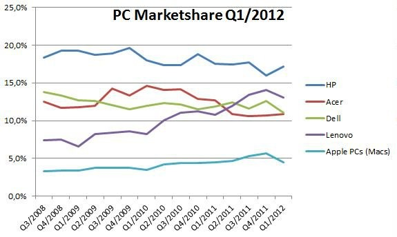 Q1 2012 PC Market Share (ohne iPad)