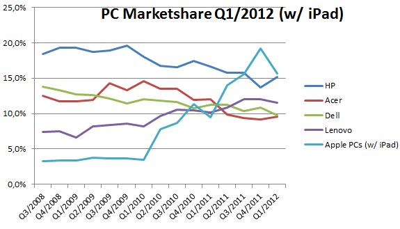 Q1 2012 PC Market Share (including iPad)