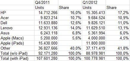 Q1 2012 PC Marktanteile (units shipped)