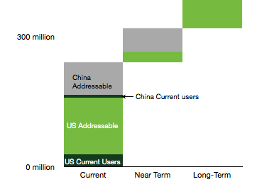 China Current Users